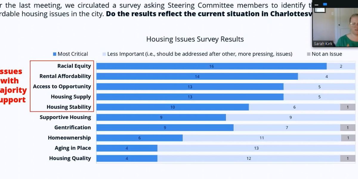 Cville Plans Together releases survey results from members working on housing affordability