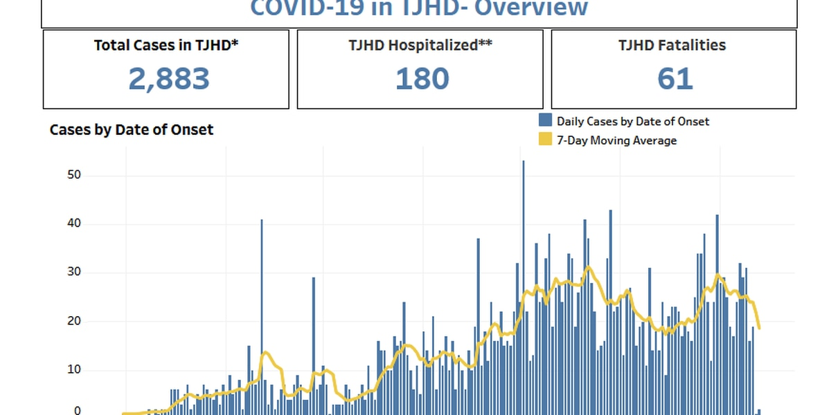 TJHD rolls out changes to data portal, virus onset information to provide better insight