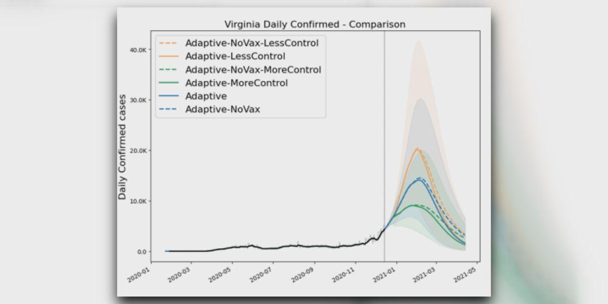 UVA COVID-19 model predicts post-holiday surge