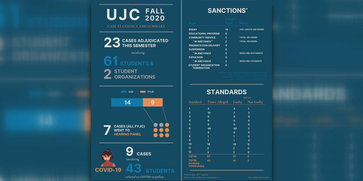 UVA Judiciary Committee details fall semester COVID-19 punishments